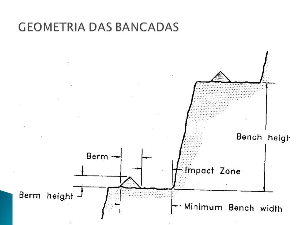 Que tamanho mínimo de praça é necessário para os equipamentos de escavação ou carregamento.