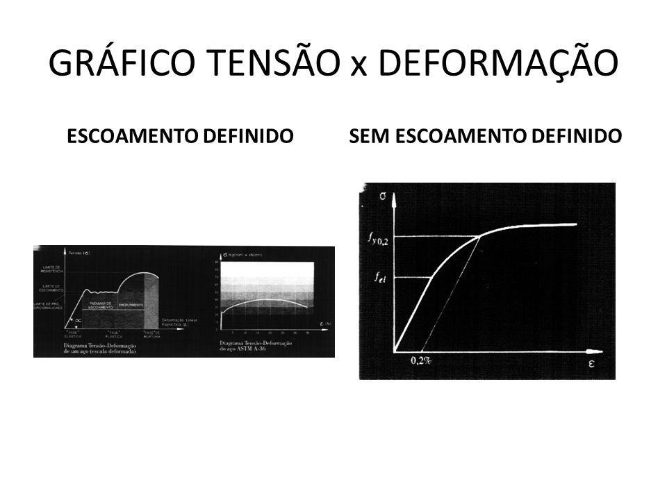 GRÁFICO TENSÃO x DEFORMAÇÃO ESCOAMENTO DEFINIDOSEM ESCOAMENTO DEFINIDO