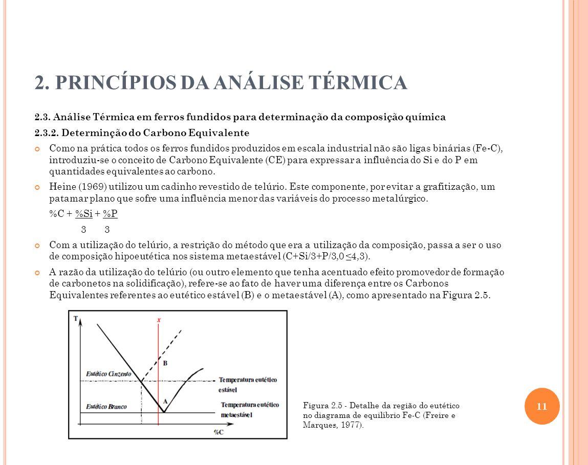 2. PRINCÍPIOS DA ANÁLISE TÉRMICA 2.3. Análise Térmica em ferros fundidos para determinação da composição química 2.3.2. Determinção do Carbono Equival