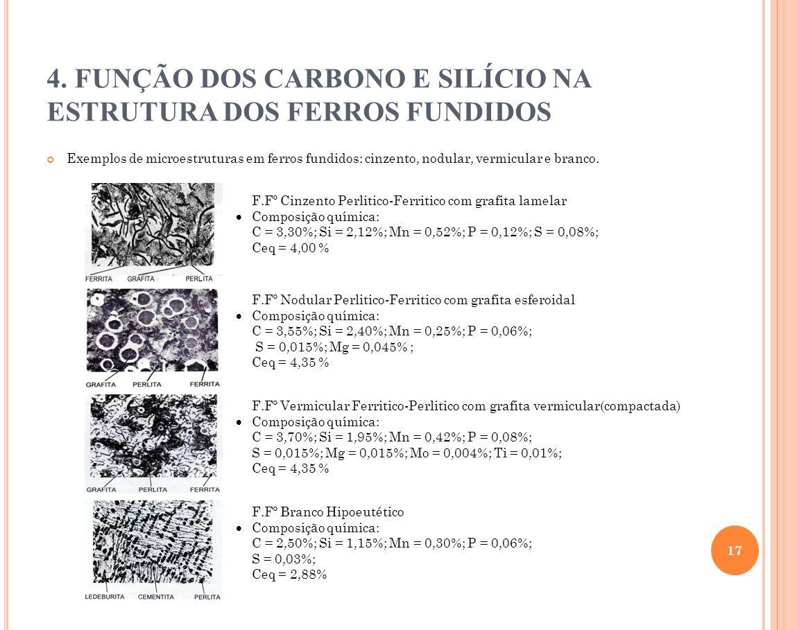 Exemplos de microestruturas em ferros fundidos: cinzento, nodular, vermicular e branco. 4. FUNÇÃO DOS CARBONO E SILÍCIO NA ESTRUTURA DOS FERROS FUNDID