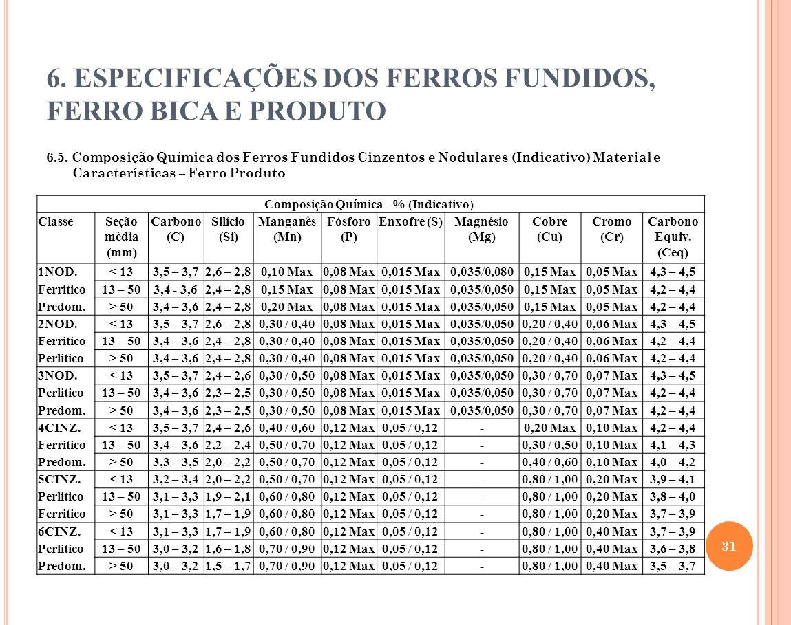 6. ESPECIFICAÇÕES DOS FERROS FUNDIDOS, FERRO BICA E PRODUTO 6.5. Composição Química dos Ferros Fundidos Cinzentos e Nodulares (Indicativo) Material e