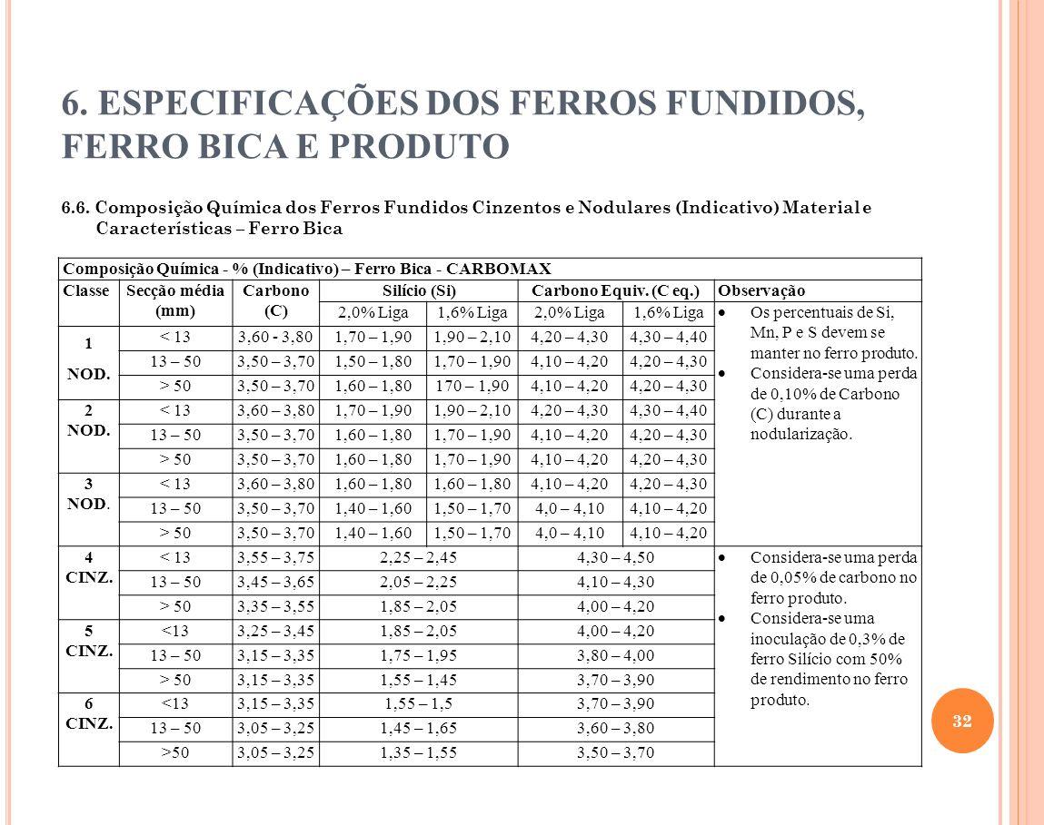 6. ESPECIFICAÇÕES DOS FERROS FUNDIDOS, FERRO BICA E PRODUTO 6.6. Composição Química dos Ferros Fundidos Cinzentos e Nodulares (Indicativo) Material e