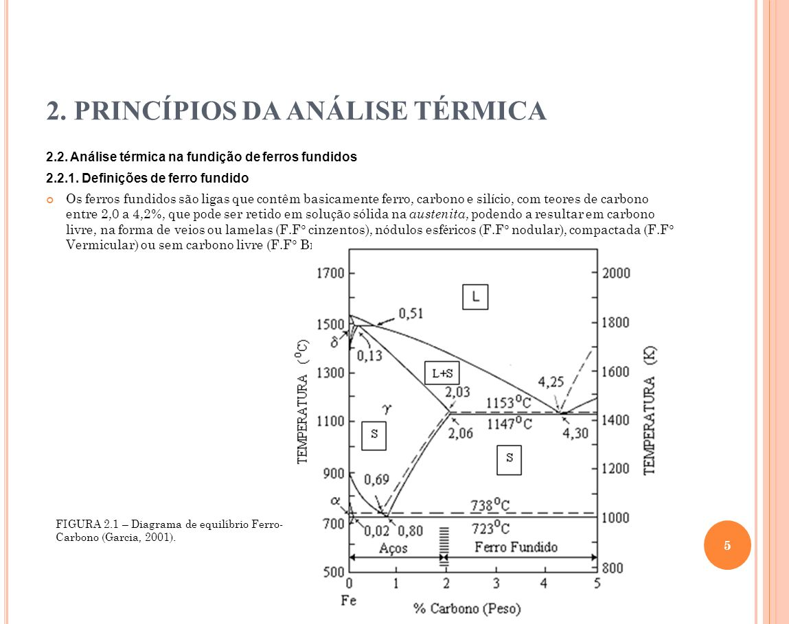 2.PRINCÍPIOS DA ANÁLISE TÉRMICA 2.2. Análise térmica na fundição de ferros fundidos 2.2.2.
