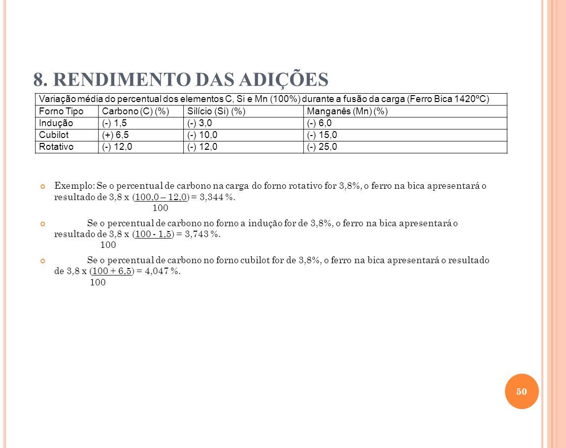 Exemplo: Se o percentual de carbono na carga do forno rotativo for 3,8%, o ferro na bica apresentará o resultado de 3,8 x (100,0 – 12,0) = 3,344 %. 10
