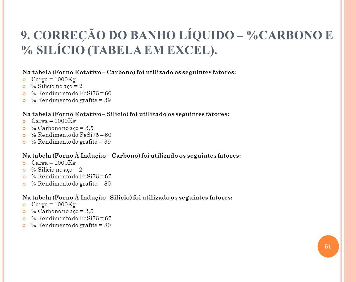 Na tabela (Forno Rotativo – Carbono) foi utilizado os seguintes fatores: Carga = 1000Kg % Silício no aço = 2 % Rendimento do FeSi75 = 60 % Rendimento