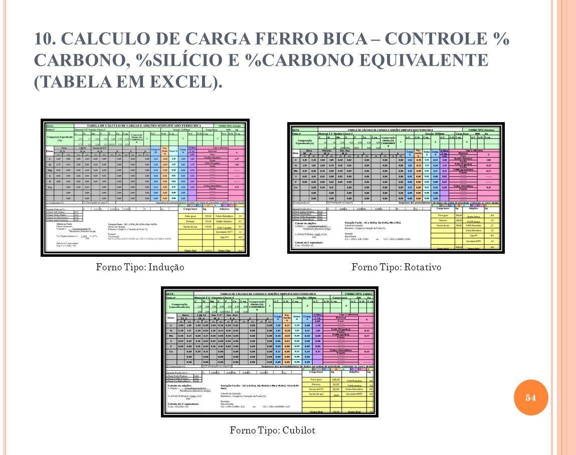 54 10. CALCULO DE CARGA FERRO BICA – CONTROLE % CARBONO, %SILÍCIO E %CARBONO EQUIVALENTE (TABELA EM EXCEL). Forno Tipo: Indução Forno Tipo: Cubilot Fo