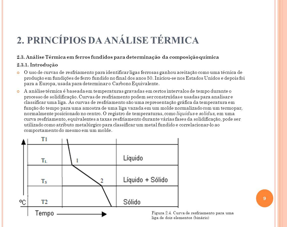 2. PRINCÍPIOS DA ANÁLISE TÉRMICA 2.3. Análise Térmica em ferros fundidos para determinação da composição química 2.3.1. Introdução O uso de curvas de