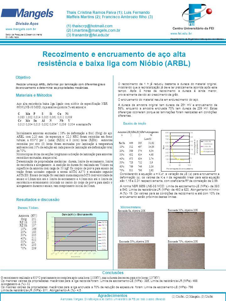 Recozimento e encruamento de aço alta resistência e baixa liga com Nióbio (ARBL) Materiais e Métodos Conclusões Agradecimentos À empresa Mangels, Divi