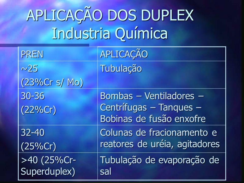 APLICAÇÃO DOS DUPLEX Industria Química PRENAPLICAÇÃO ~25 (23%Cr s/ Mo) Tubulação 30-36(22%Cr) Bombas – Ventiladores – Centrífugas – Tanques – Bobinas de fusão enxofre 32-40(25%Cr) Colunas de fracionamento e reatores de uréia, agitadores >40 (25%Cr- Superduplex) Tubulação de evaporação de sal