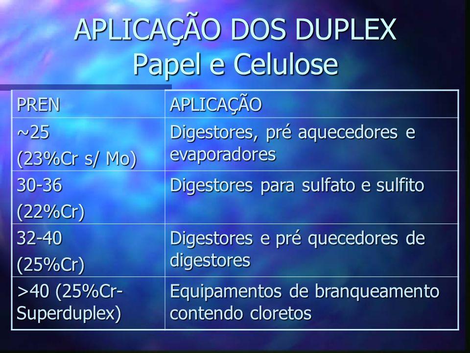 APLICAÇÃO DOS DUPLEX Papel e Celulose PRENAPLICAÇÃO ~25 (23%Cr s/ Mo) Digestores, pré aquecedores e evaporadores 30-36(22%Cr) Digestores para sulfato e sulfito 32-40(25%Cr) Digestores e pré quecedores de digestores >40 (25%Cr- Superduplex) Equipamentos de branqueamento contendo cloretos