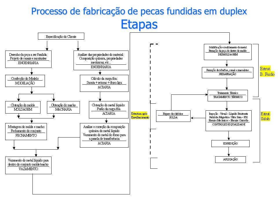 Processo de fabricação de pecas fundidas em duplex Etapas