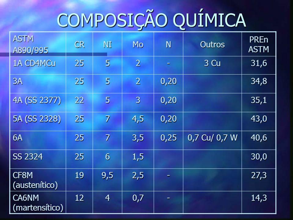 COMPOSIÇÃO QUÍMICA ASTMA890/995 CRNIMoNOutros PREn ASTM 1A CD4MCu 2552- 3 Cu 31,6 3A25520,2034,8 4A (SS 2377) 22530,2035,1 5A (SS 2328) 2574,50,2043,0 6A2573,50,25 0,7 Cu/ 0,7 W 40,6 SS 2324 2561,530,0 CF8M (austenítico) 199,52,5-27,3 CA6NM (martensítico) 1240,7-14,3