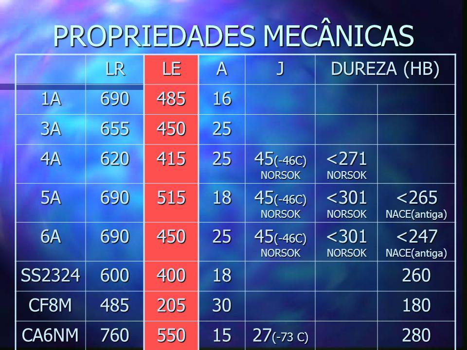 PROPRIEDADES MECÂNICAS LRLEAJ DUREZA (HB) 1A69048516 3A65545025 4A62041525 45 (-46C) NORSOK <271 NORSOK 5A69051518 45 (-46C) NORSOK <301 NORSOK <265 N