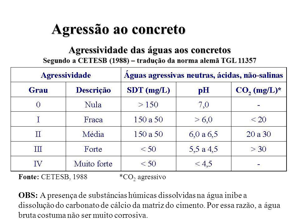 Agressividade das águas aos concretos Segundo a CETESB (1988) – tradução da norma alemã TGL 11357 Fonte: CETESB, 1988 *CO 2 agressivo OBS: A presença