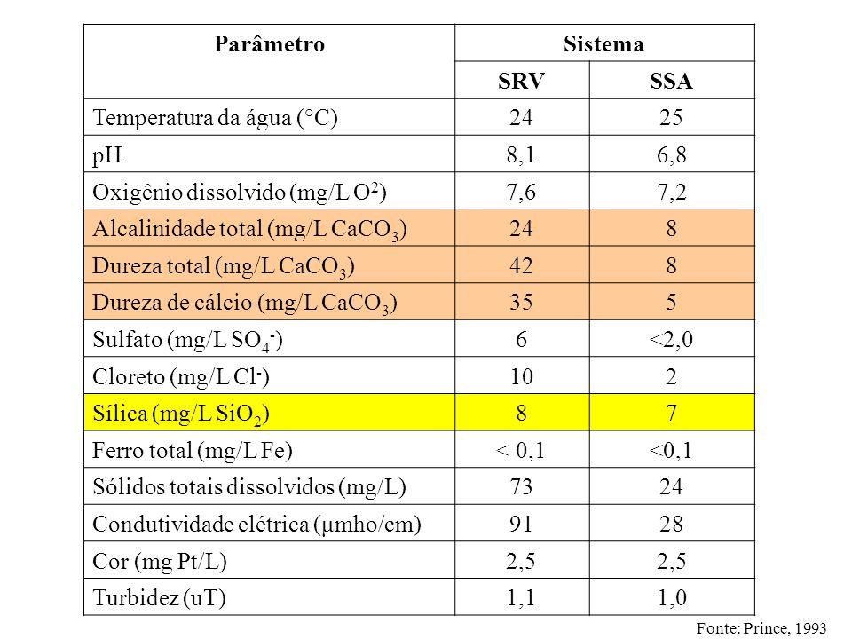 ParâmetroSistema SRVSSA Temperatura da água (°C)2425 pH8,16,8 Oxigênio dissolvido (mg/L O 2 )7,67,2 Alcalinidade total (mg/L CaCO 3 )248 Dureza total
