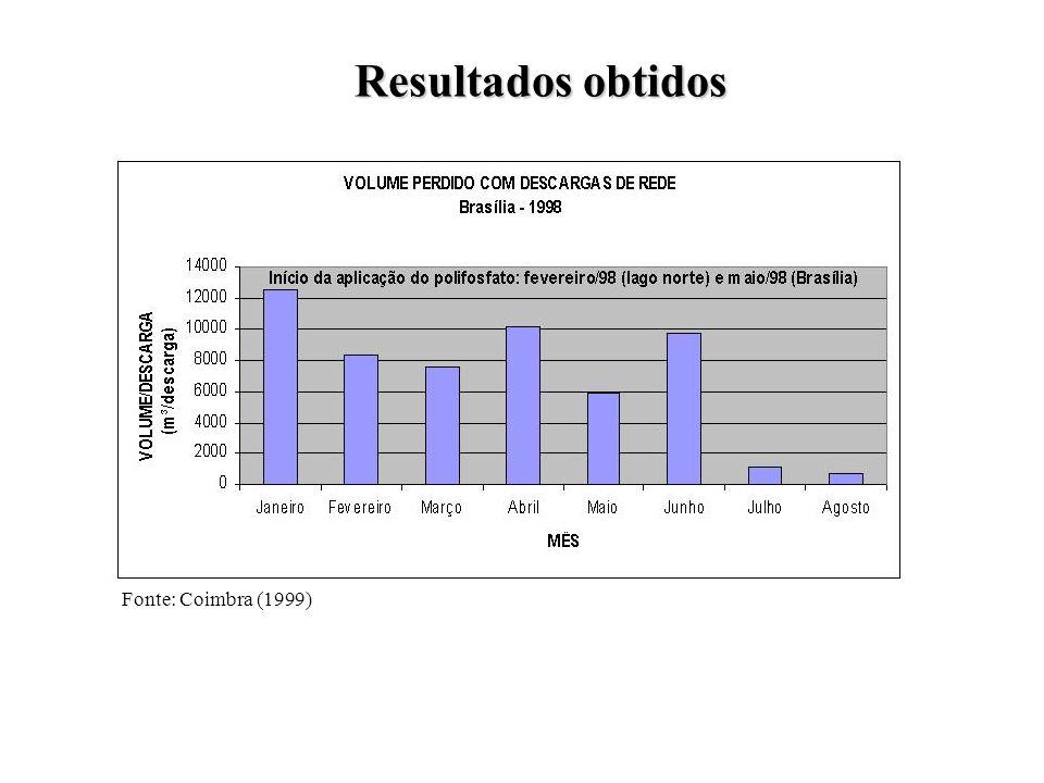 Resultados obtidos Fonte: Coimbra (1999)