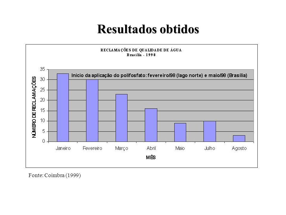 Avaliação da viabilidade econômica Custo Orto-polifosfato: R$ 45.000,00/mês (dosagem de 1,5mg/L, produção mensal de 4.147.200 m 3 /mês e custo do produto químico/m 3 de R$ 0,011); Economia Redução de descargas: R$ 10.140,00/mês (de R$ 11.700,00/mês para R$ 1.560,00/mês); Reabilitação de tubulações: R$ 11.600.000,00 (R$ 35,87/m de tubulação substituída; igual a 21,5 anos de custos com o produto químico).