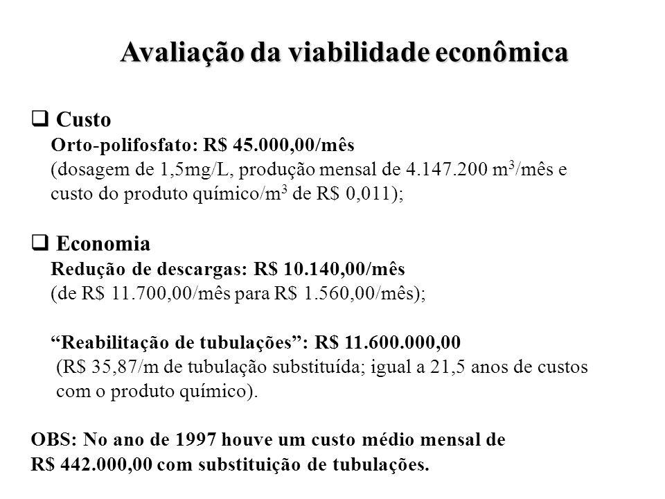 Avaliação da viabilidade econômica Custo Orto-polifosfato: R$ 45.000,00/mês (dosagem de 1,5mg/L, produção mensal de 4.147.200 m 3 /mês e custo do prod