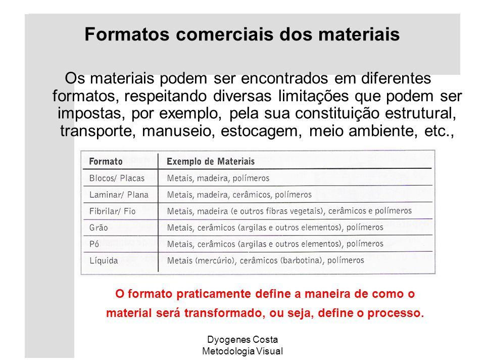 Dyogenes Costa Metodologia Visual Formatos comerciais dos materiais Os materiais podem ser encontrados em diferentes formatos, respeitando diversas li
