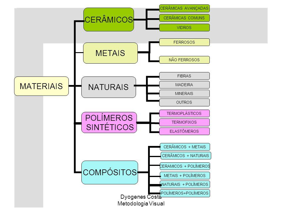 Dyogenes Costa Metodologia Visual CERÂMICOS POLÍMEROS SINTÉTICOS CERÂMICAS AVANÇADAS CERÂMICAS COMUNS VIDROS FERROSOS NÃO FERROSOS MADEIRA MINERAIS OU