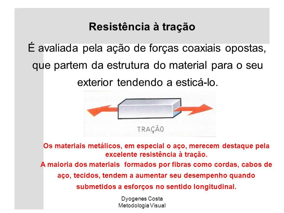 Dyogenes Costa Metodologia Visual É avaliada pela ação de forças coaxiais opostas, que partem da estrutura do material para o seu exterior tendendo a