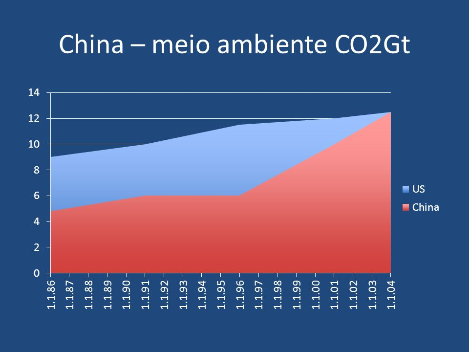 China – meio ambiente CO2Gt