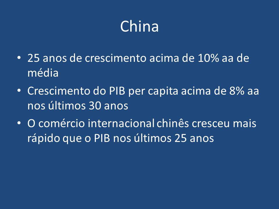 China 25 anos de crescimento acima de 10% aa de média Crescimento do PIB per capita acima de 8% aa nos últimos 30 anos O comércio internacional chinês