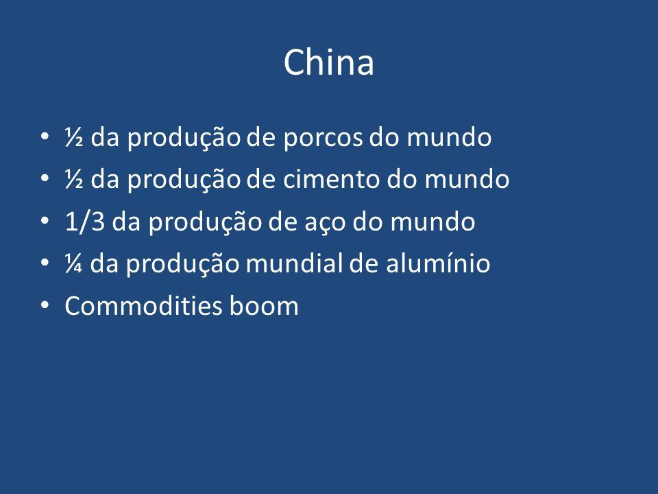 China ½ da produção de porcos do mundo ½ da produção de cimento do mundo 1/3 da produção de aço do mundo ¼ da produção mundial de alumínio Commodities