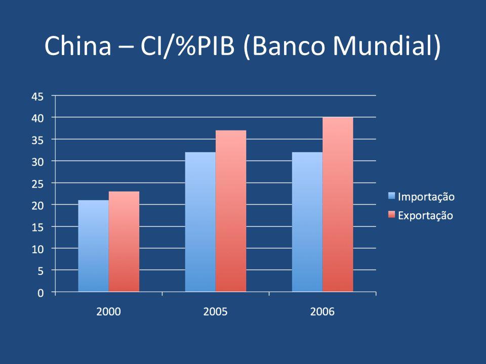 China – CI/%PIB (Banco Mundial)