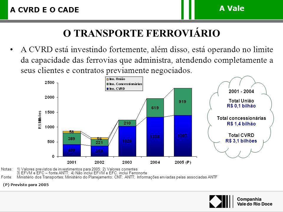 A Vale A CVRD E O CADE A CVRD está investindo fortemente, além disso, está operando no limite da capacidade das ferrovias que administra, atendendo co