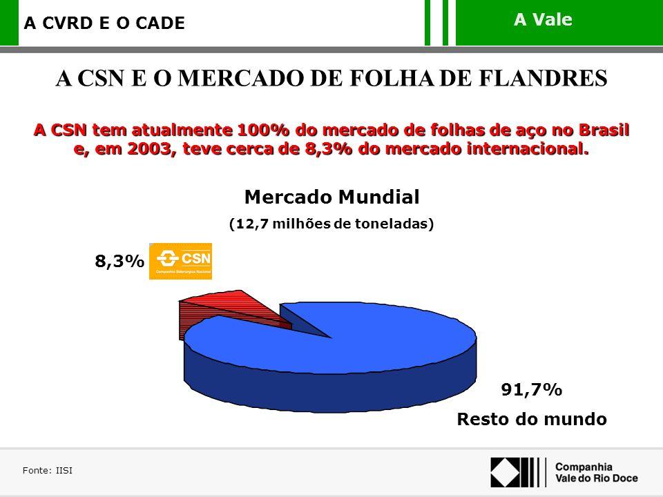 A Vale A CVRD E O CADE A CSN tem atualmente 100% do mercado de folhas de aço no Brasil e, em 2003, teve cerca de 8,3% do mercado internacional. Fonte: