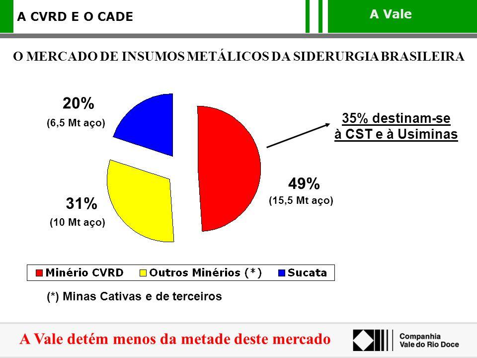 A Vale A CVRD E O CADE O MERCADO DE INSUMOS METÁLICOS DA SIDERURGIA BRASILEIRA (*) Minas Cativas e de terceiros 49% (15,5 Mt aço) 20% (6,5 Mt aço) 31%