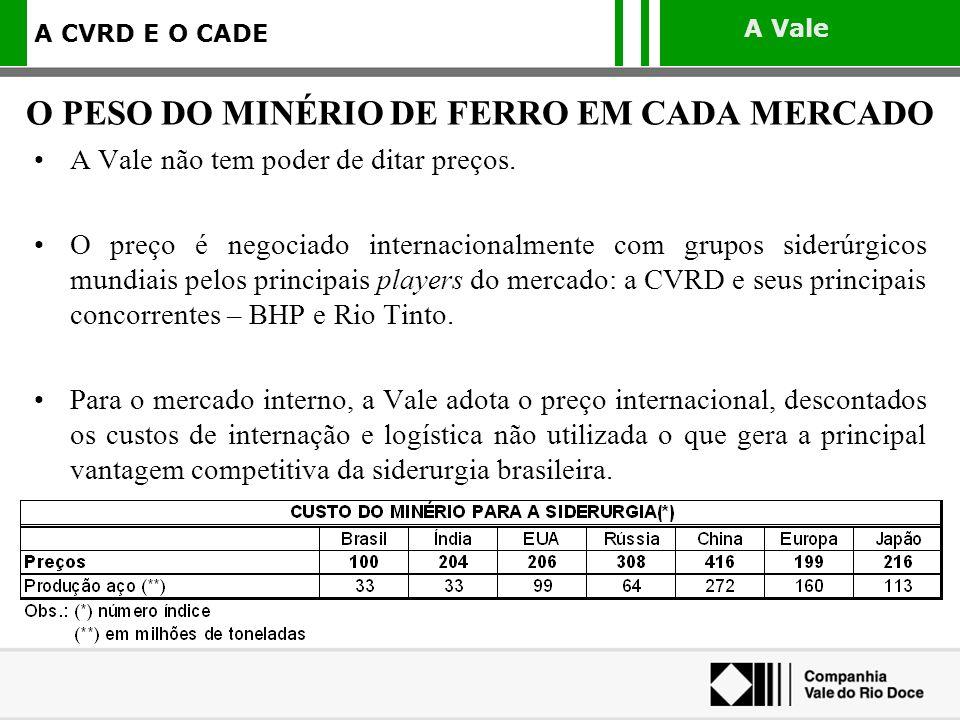A Vale A CVRD E O CADE As aquisições asseguram, em longo prazo, suprimento de boa qualidade para a siderurgia brasileira.