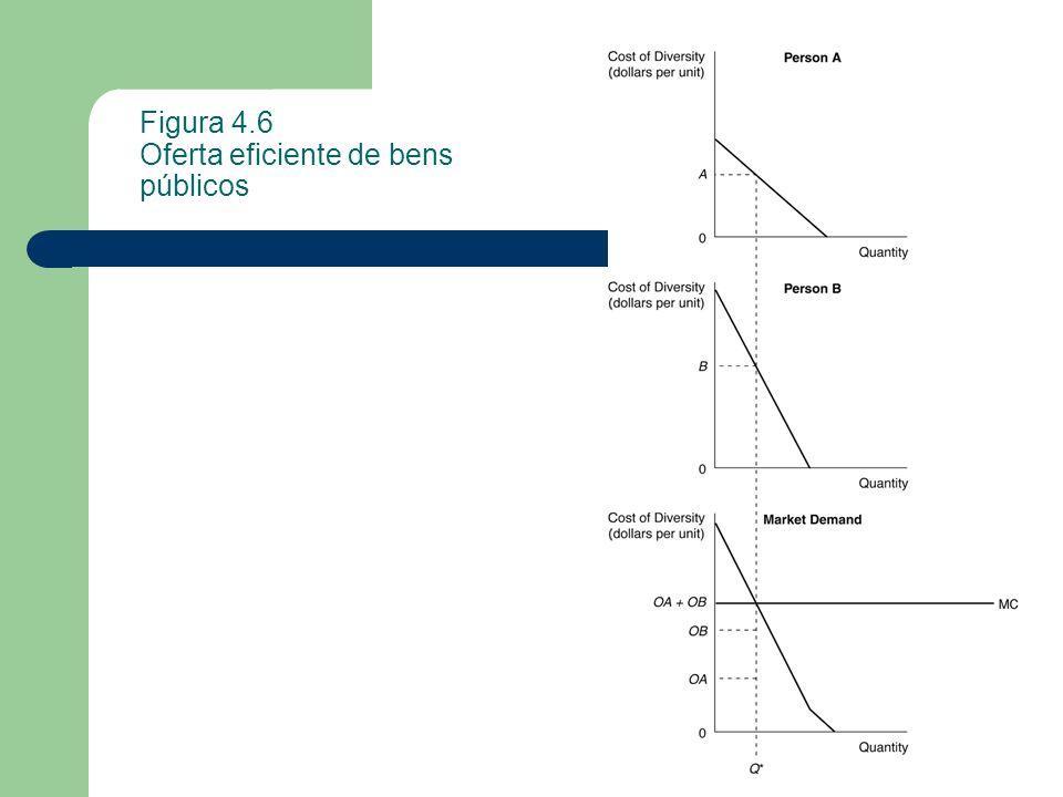 Figura 4.6 Oferta eficiente de bens públicos