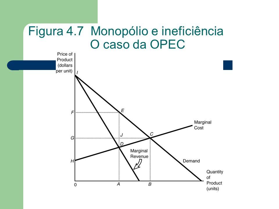 Figura 4.7 Monopólio e ineficiência O caso da OPEC