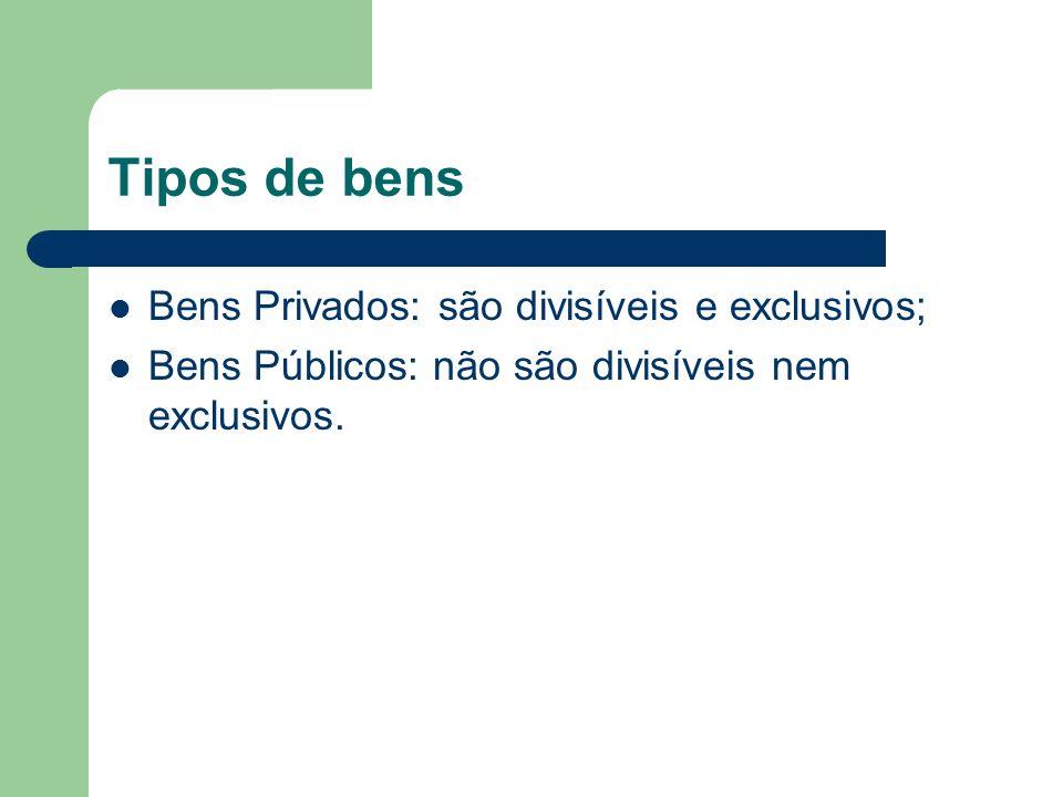 Tipos de bens Bens Privados: são divisíveis e exclusivos; Bens Públicos: não são divisíveis nem exclusivos.