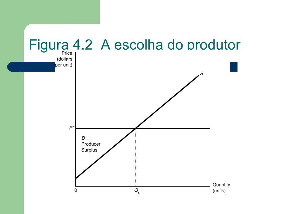 Figura 4.2 A escolha do produtor