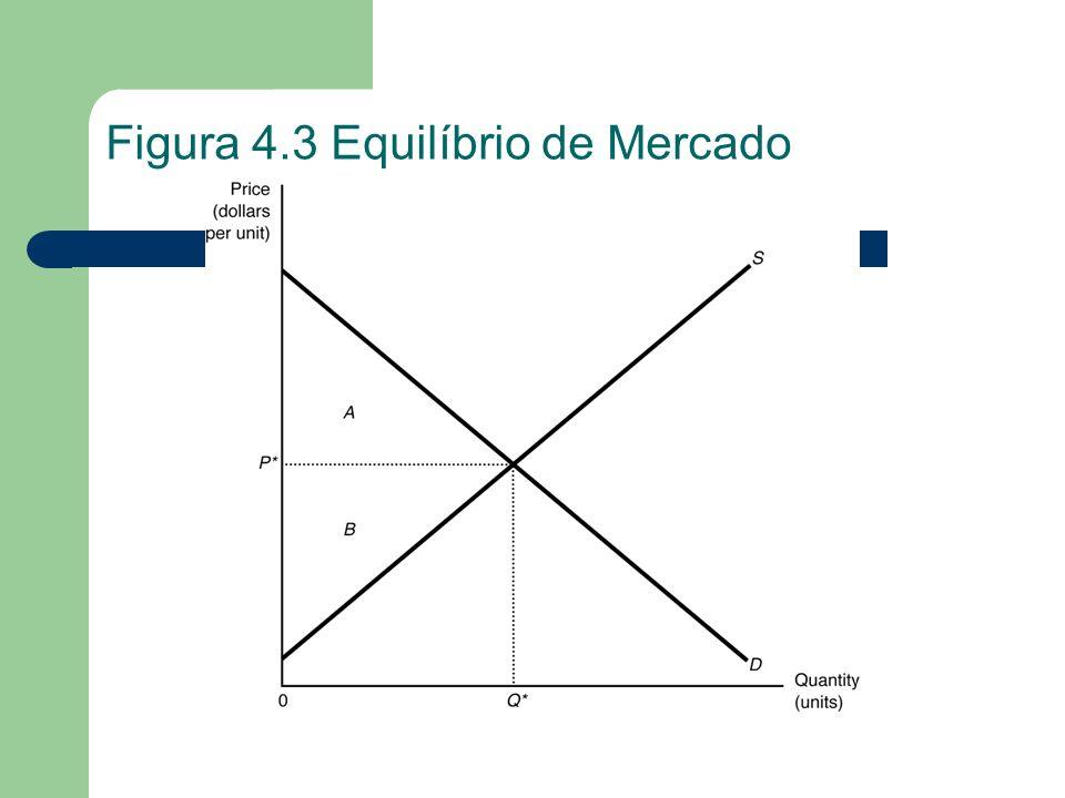 Figura 4.4 O Mercado de Aço