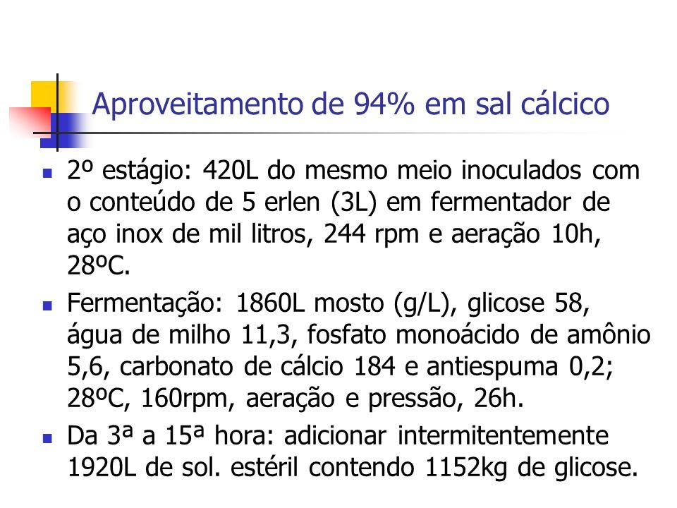 Aproveitamento de 94% em sal cálcico 2º estágio: 420L do mesmo meio inoculados com o conteúdo de 5 erlen (3L) em fermentador de aço inox de mil litros