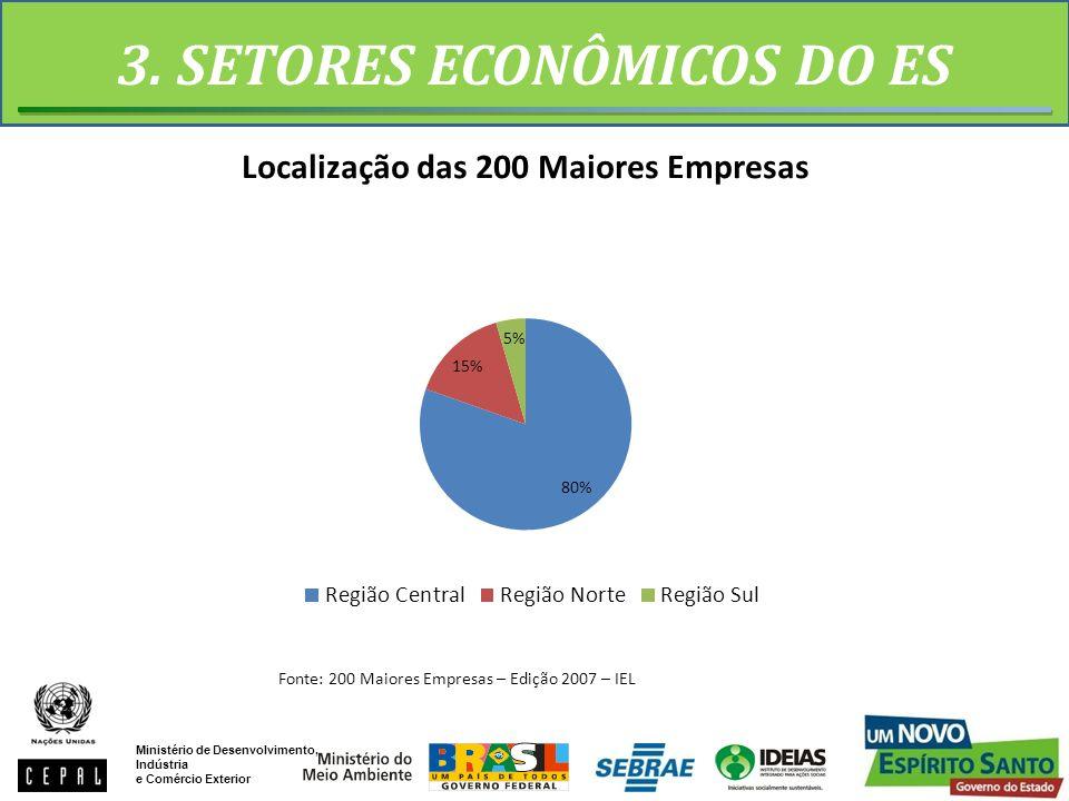 3. SETORES ECONÔMICOS DO ES Fonte: 200 Maiores Empresas – Edição 2007 – IEL Ministério de Desenvolvimento, Indústria e Comércio Exterior