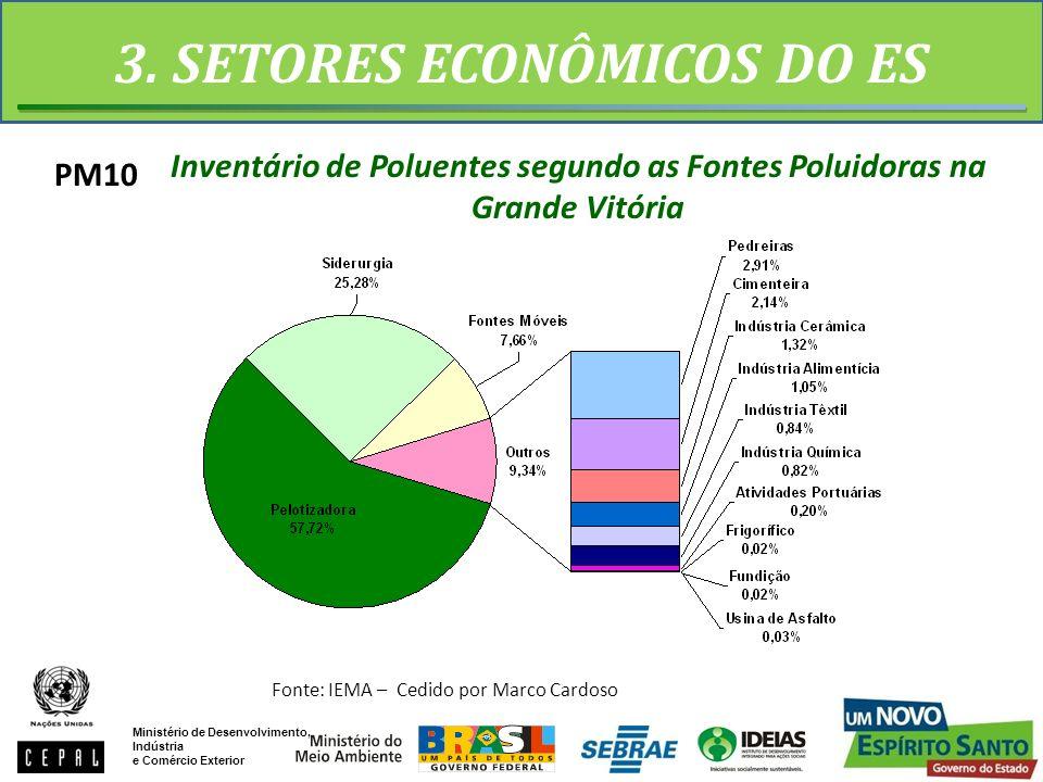 3. SETORES ECONÔMICOS DO ES PM10 Ministério de Desenvolvimento, Indústria e Comércio Exterior Fonte: IEMA – Cedido por Marco Cardoso Inventário de Pol