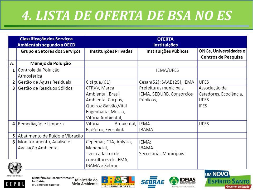 4. LISTA DE OFERTA DE BSA NO ES Classificação dos Serviços Ambientais segundo a OECD OFERTA Instituições Grupo e Setores dos ServiçosInstituições Priv