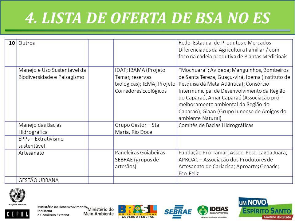 4. LISTA DE OFERTA DE BSA NO ES 10OutrosRede Estadual de Produtos e Mercados Diferenciados da Agricultura Familiar / com foco na cadeia produtiva de P