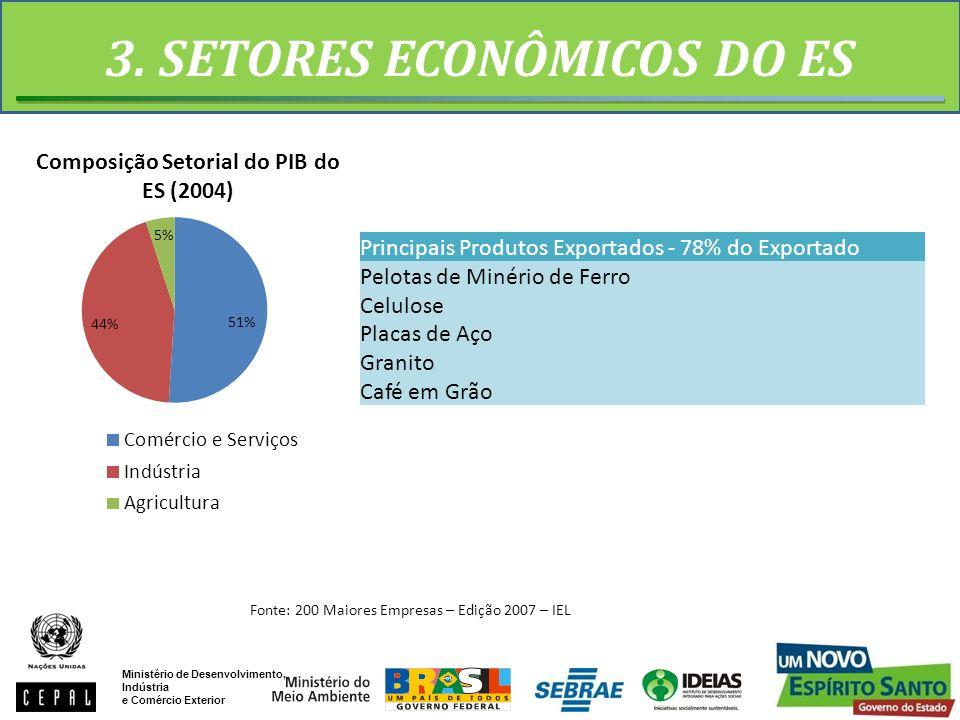 3. SETORES ECONÔMICOS DO ES Principais Produtos Exportados - 78% do Exportado Pelotas de Minério de Ferro Celulose Placas de Aço Granito Café em Grão