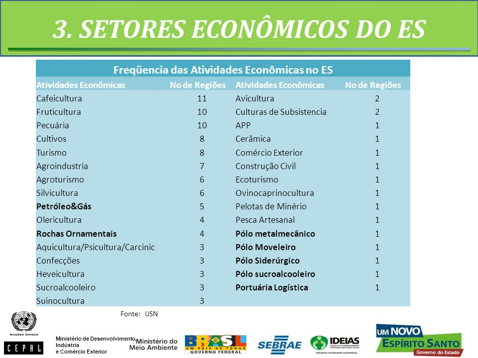 3. SETORES ECONÔMICOS DO ES Fonte: IJSN Freqüencia das Atividades Econômicas no ES Atividades EconômicasNo de RegiõesAtividades EconômicasNo de Regiõe