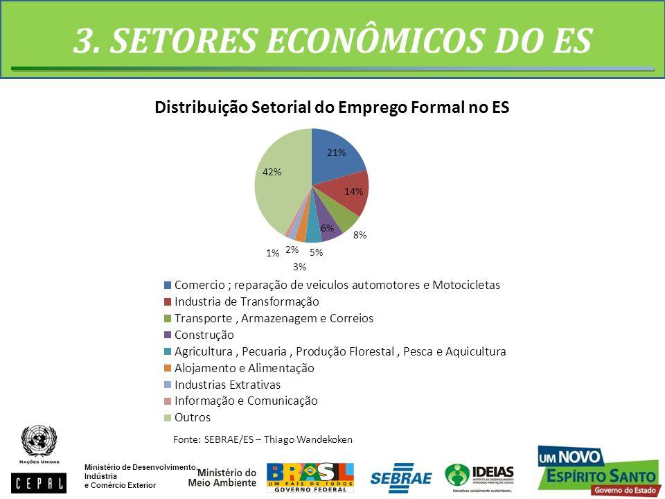 3. SETORES ECONÔMICOS DO ES Fonte: SEBRAE/ES – Thiago Wandekoken Ministério de Desenvolvimento, Indústria e Comércio Exterior