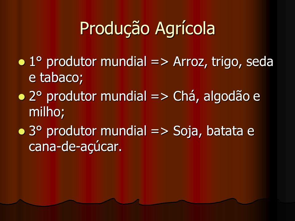 Produção Agrícola 1° produtor mundial => Arroz, trigo, seda e tabaco; 1° produtor mundial => Arroz, trigo, seda e tabaco; 2° produtor mundial => Chá,