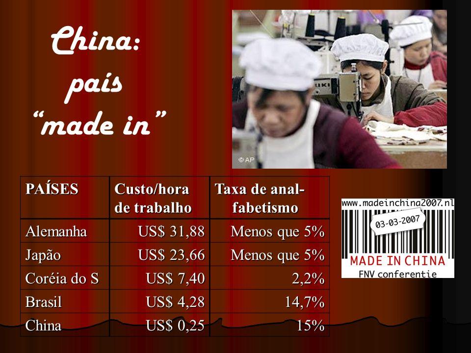 PAÍSESCusto/hora de trabalho Taxa de anal- fabetismo Alemanha US$ 31,88 Menos que 5% Japão US$ 23,66 Menos que 5% Coréia do S US$ 7,40 2,2% Brasil US$