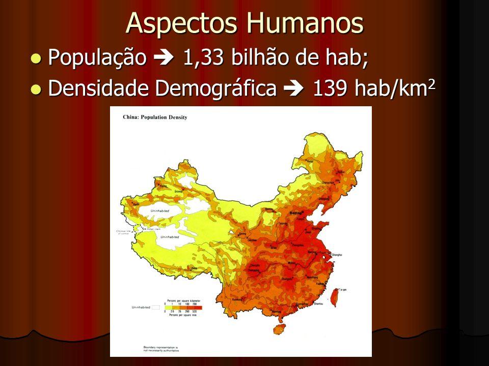 Aspectos Humanos População 1,33 bilhão de hab; População 1,33 bilhão de hab; Densidade Demográfica 139 hab/km 2 Densidade Demográfica 139 hab/km 2
