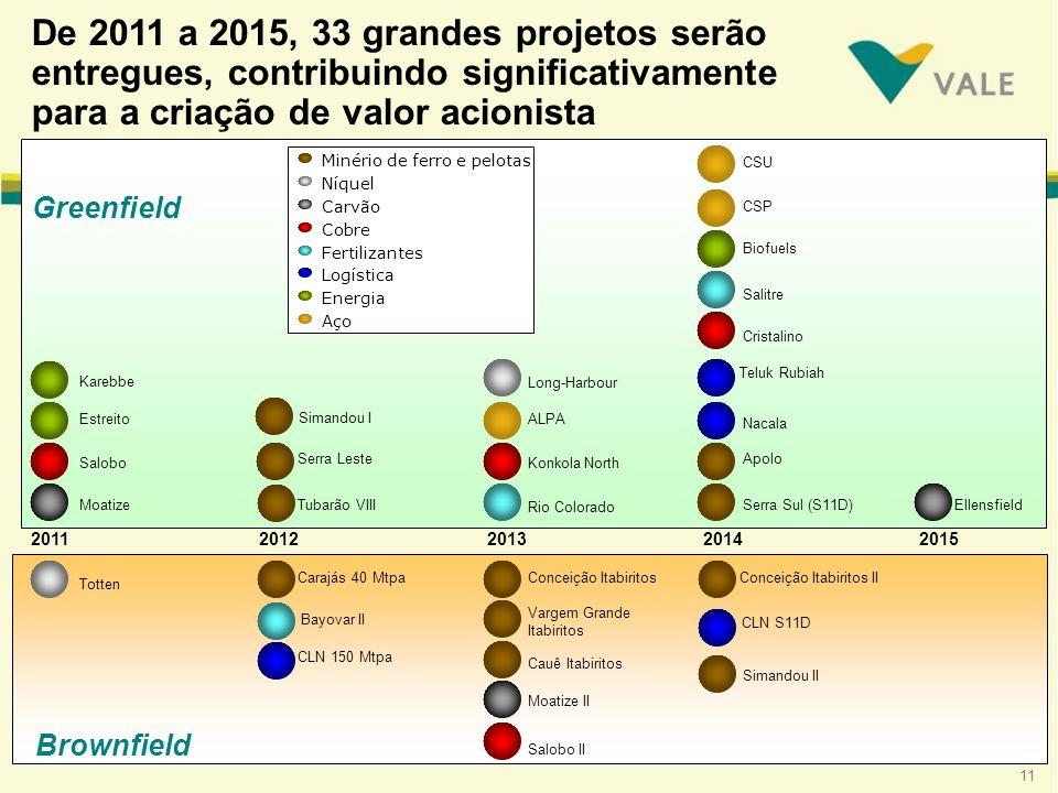 11 Brownfield Greenfield 2012 De 2011 a 2015, 33 grandes projetos serão entregues, contribuindo significativamente para a criação de valor acionista 2